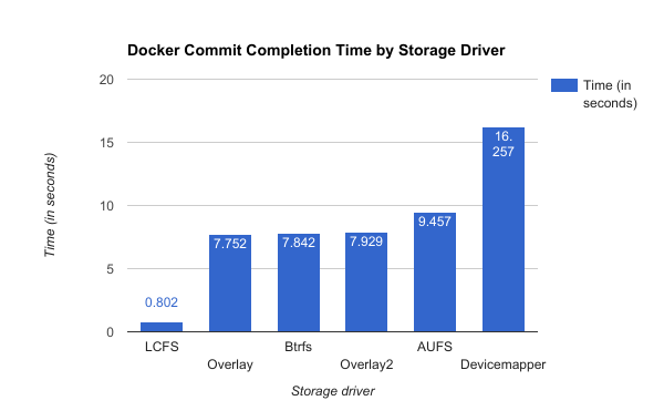 docker commit time by storage driver. LCFS is fastest