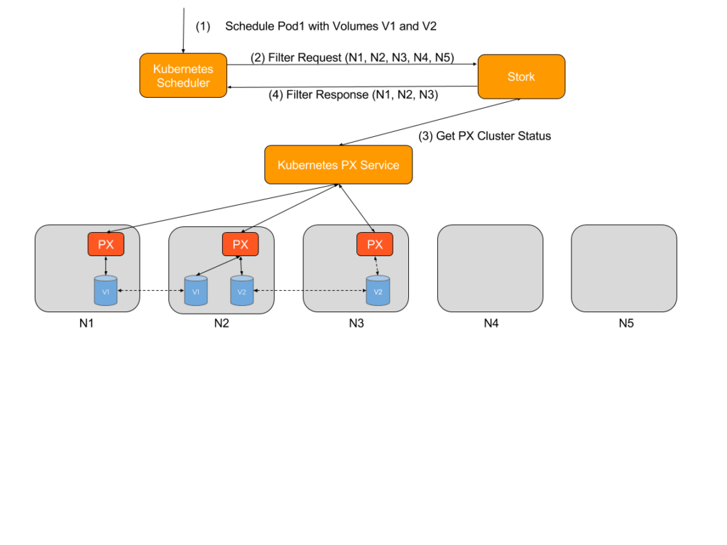storage orchestration for kubernetes diagram 1