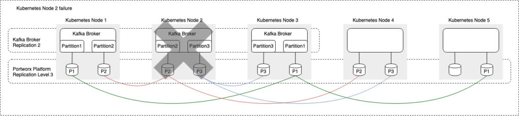 Blog-Tech: Persistence_in_Event_Driven_Architectures figure 2
