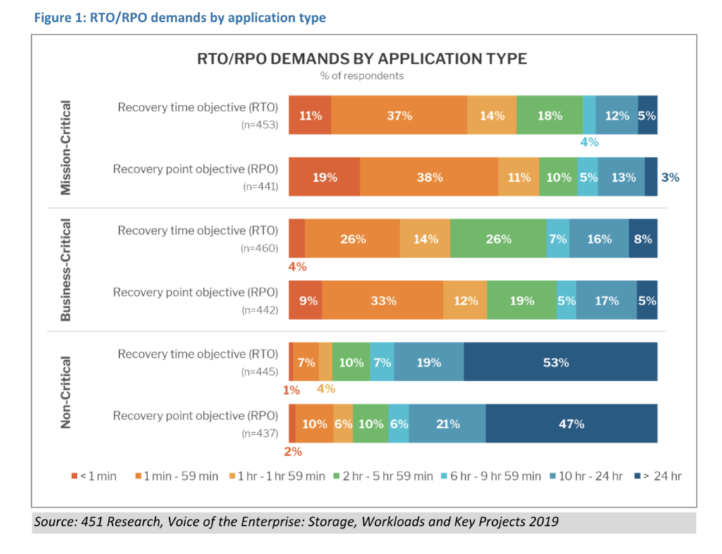 RTO/RPO Demands by Application Type