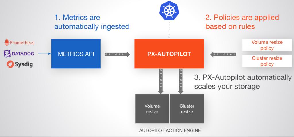 Resize storage pools with PX-Autopilot